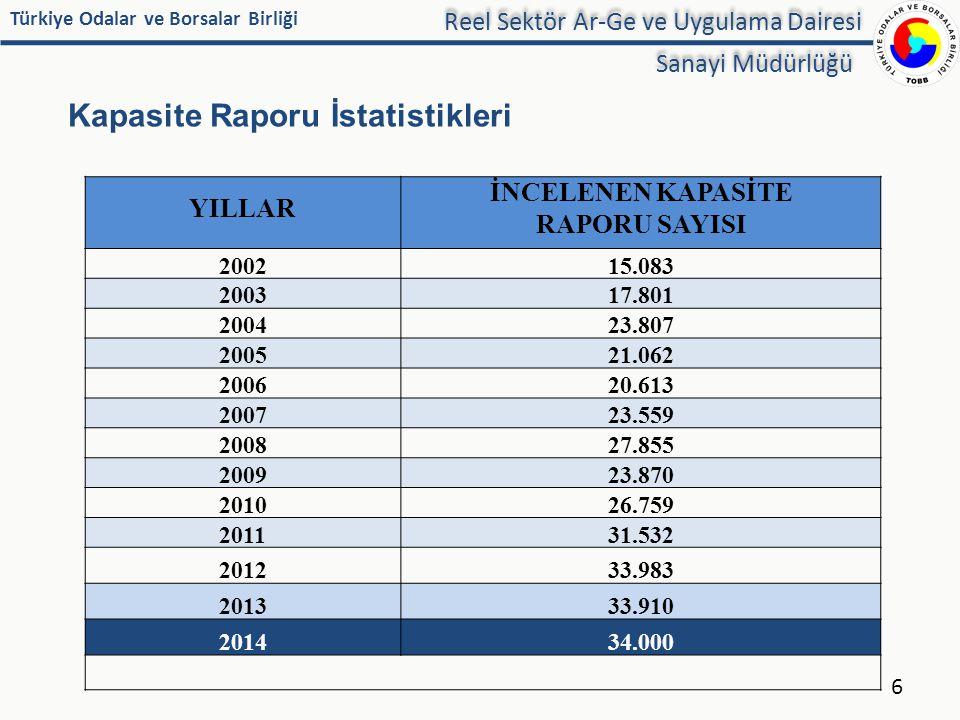Türkiye Odalar ve Borsalar Birliği Kapasite Raporu İstatistikleri YILLAR İNCELENEN KAPASİTE RAPORU SAYISI 200215.083 200317.801 200423.807 200521.062