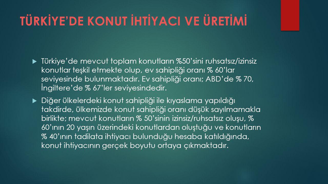 TÜRKİYE'DE KONUT İHTİYACI VE ÜRETİMİ  Türkiye'de mevcut toplam konutların %50'sini ruhsatsız/izinsiz konutlar teşkil etmekte olup, ev sahipliği oranı % 60'lar seviyesinde bulunmaktadır.
