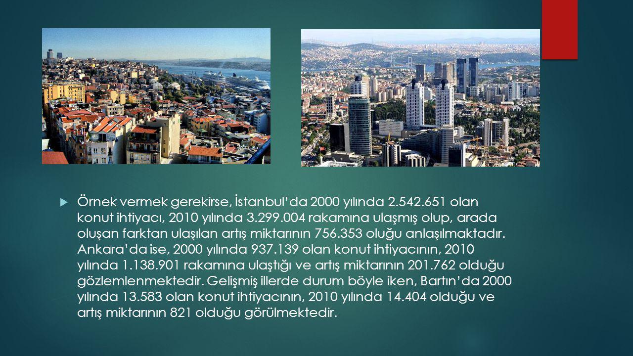  Örnek vermek gerekirse, İstanbul'da 2000 yılında 2.542.651 olan konut ihtiyacı, 2010 yılında 3.299.004 rakamına ulaşmış olup, arada oluşan farktan ulaşılan artış miktarının 756.353 oluğu anlaşılmaktadır.