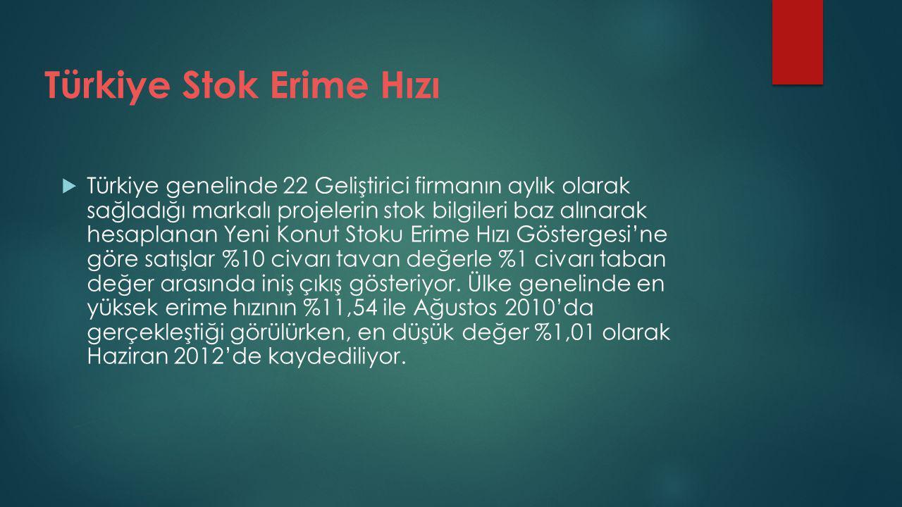 Türkiye Stok Erime Hızı  Türkiye genelinde 22 Geliştirici firmanın aylık olarak sağladığı markalı projelerin stok bilgileri baz alınarak hesaplanan Yeni Konut Stoku Erime Hızı Göstergesi'ne göre satışlar %10 civarı tavan değerle %1 civarı taban değer arasında iniş çıkış gösteriyor.