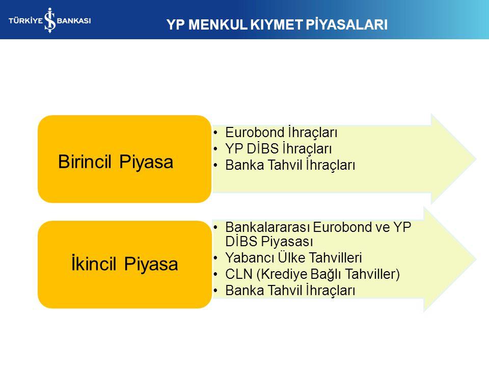YP MENKUL KIYMET PİYASALARI Eurobond İhraçları YP DİBS İhraçları Banka Tahvil İhraçları Birincil Piyasa Bankalararası Eurobond ve YP DİBS Piyasası Yab