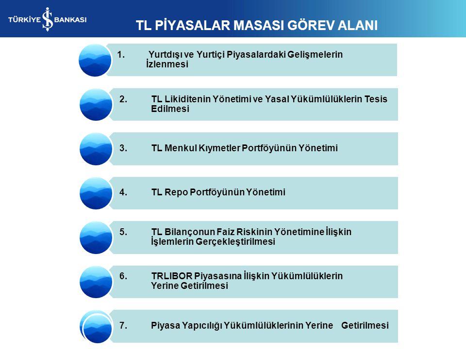 TL PİYASALAR MASASI GÖREV ALANI 1. Yurtdışı ve Yurtiçi Piyasalardaki Gelişmelerin İzlenmesi 2. TL Likiditenin Yönetimi ve Yasal Yükümlülüklerin Tesis