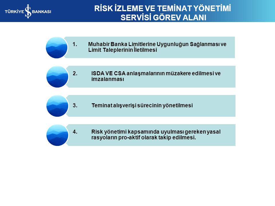 RİSK İZLEME VE TEMİNAT YÖNETİMİ SERVİSİ GÖREV ALANI 1. Muhabir Banka Limitlerine Uygunluğun Sağlanması ve Limit Taleplerinin İletilmesi 2. ISDA VE CSA