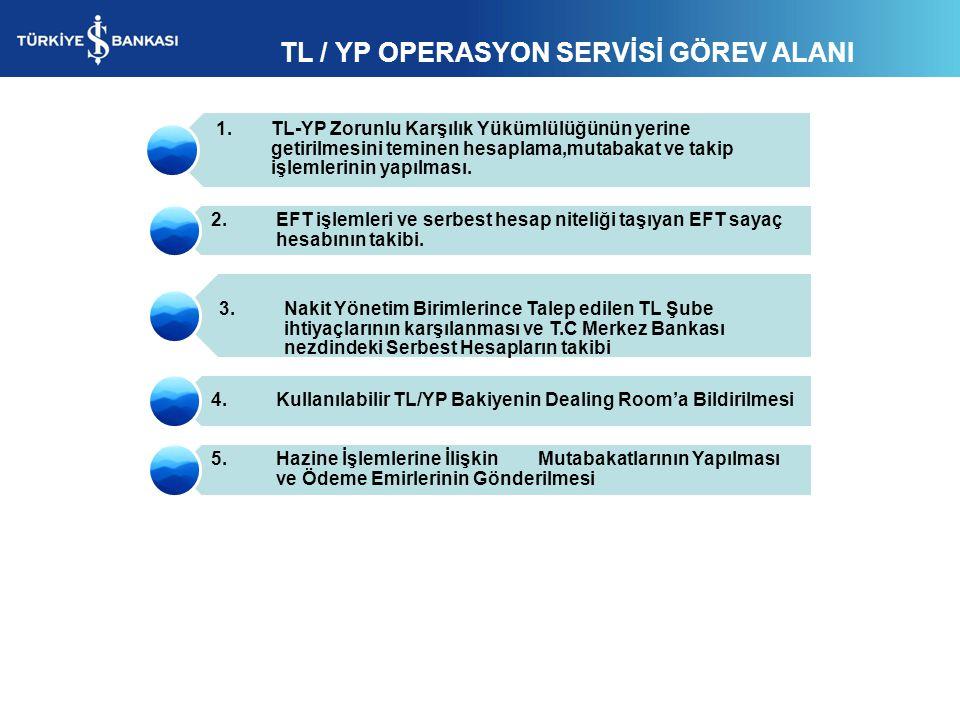 TL / YP OPERASYON SERVİSİ GÖREV ALANI 1. TL-YP Zorunlu Karşılık Yükümlülüğünün yerine getirilmesini teminen hesaplama,mutabakat ve takip işlemlerinin