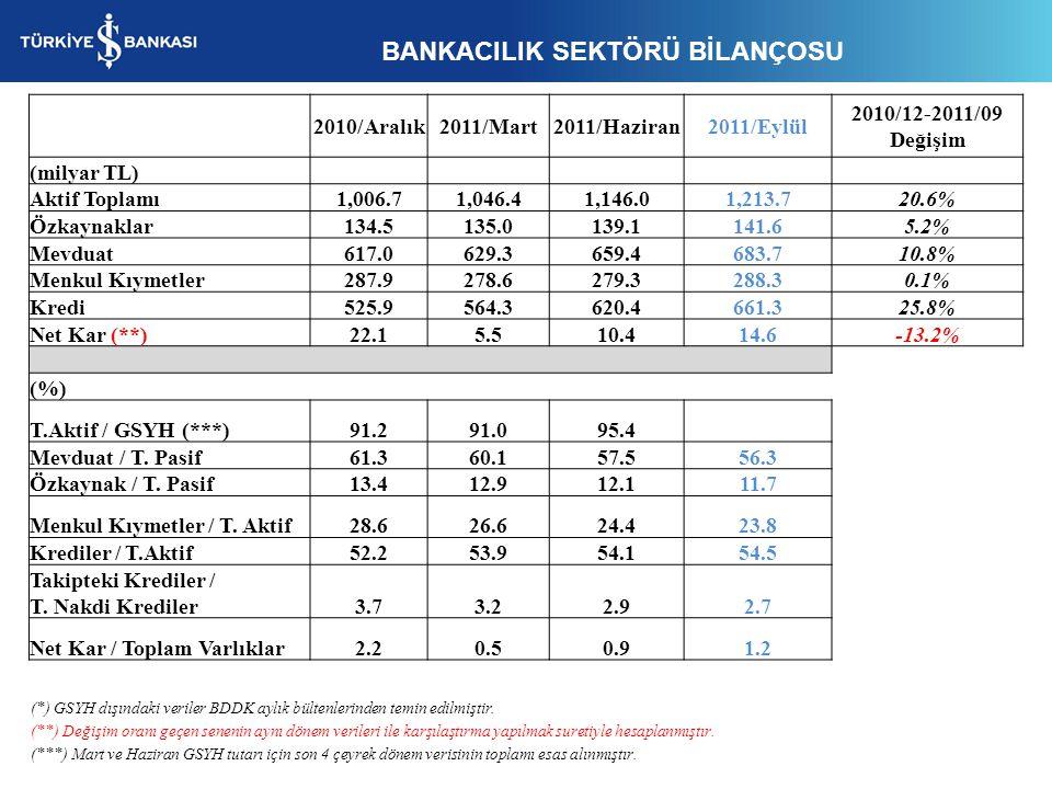 (*) GSYH dışındaki veriler BDDK aylık bültenlerinden temin edilmiştir. (**) Değişim oranı geçen senenin aynı dönem verileri ile karşılaştırma yapılmak