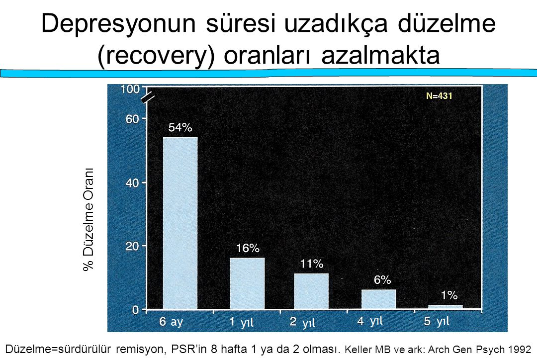 Depresyonun süresi uzadıkça düzelme (recovery) oranları azalmakta % Düzelme Oranı Düzelme=sürdürülür remisyon, PSR'in 8 hafta 1 ya da 2 olması. Keller