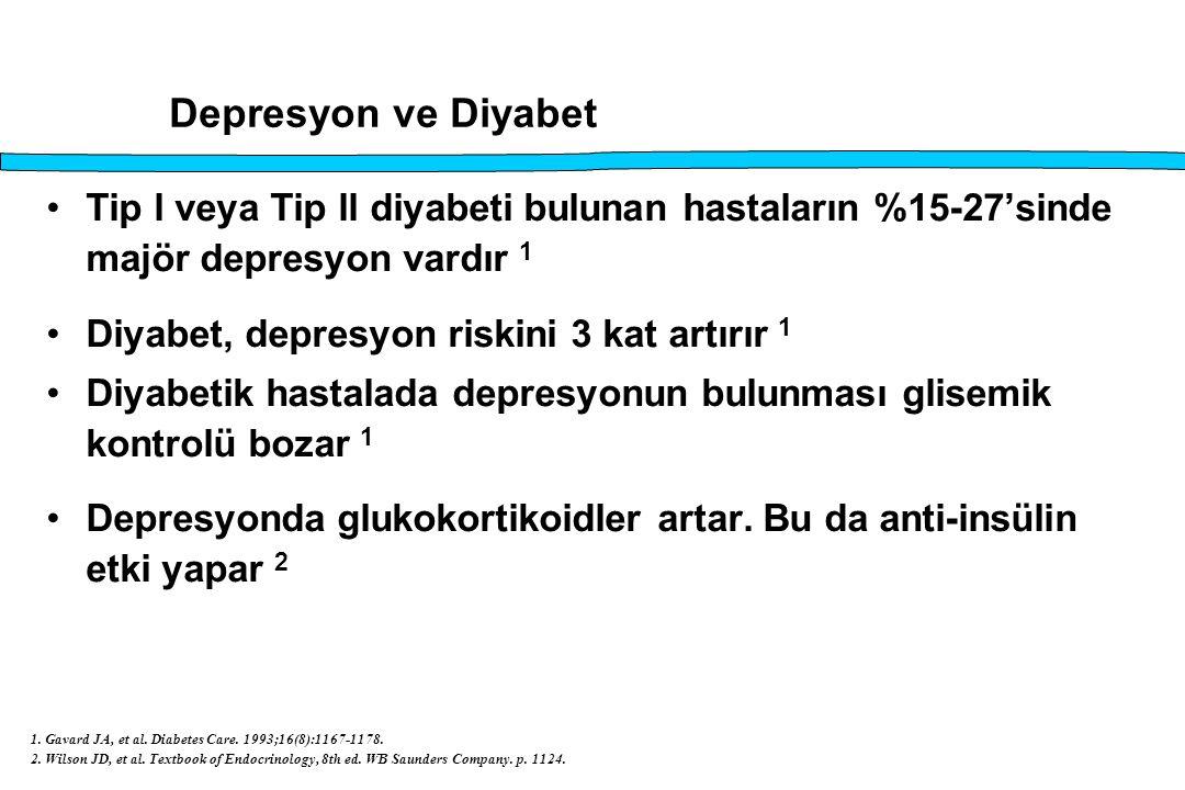 Depresyon ve Diyabet Tip l veya Tip ll diyabeti bulunan hastaların %15-27'sinde majör depresyon vardır 1 Diyabet, depresyon riskini 3 kat artırır 1 Di