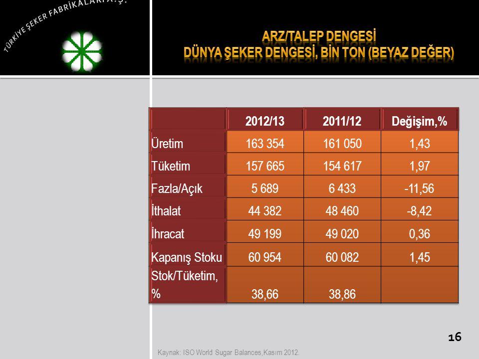 Kaynak: ISO World Sugar Balances,Kasım 2012. 16