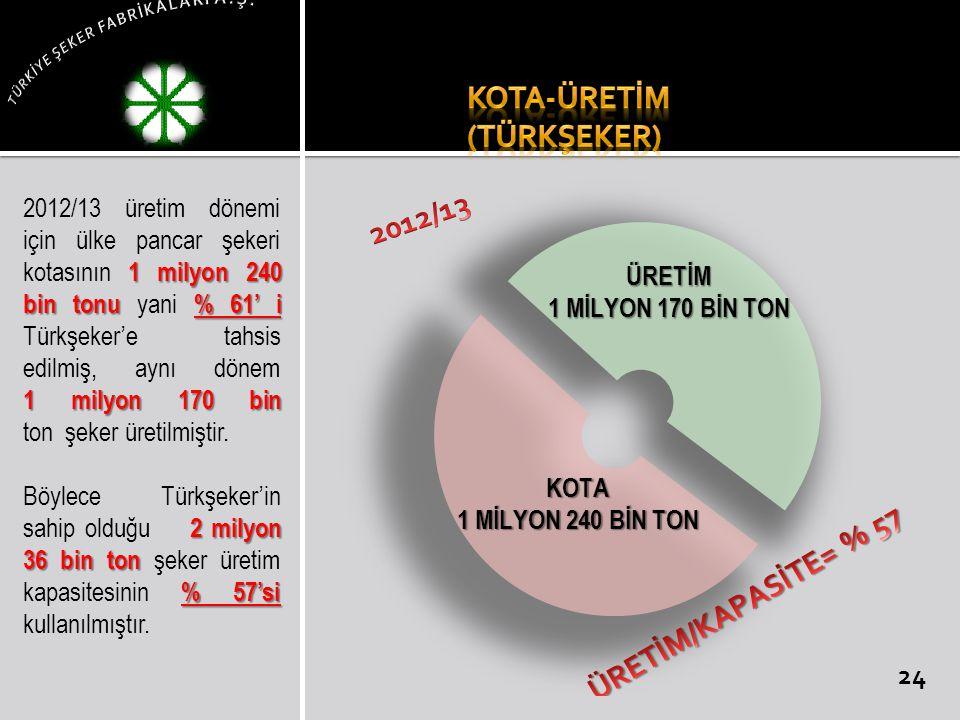 1 milyon 240 bin tonu % 61' i 1 milyon 170 bin 2012/13 üretim dönemi için ülke pancar şekeri kotasının 1 milyon 240 bin tonu yani % 61' i Türkşeker'e