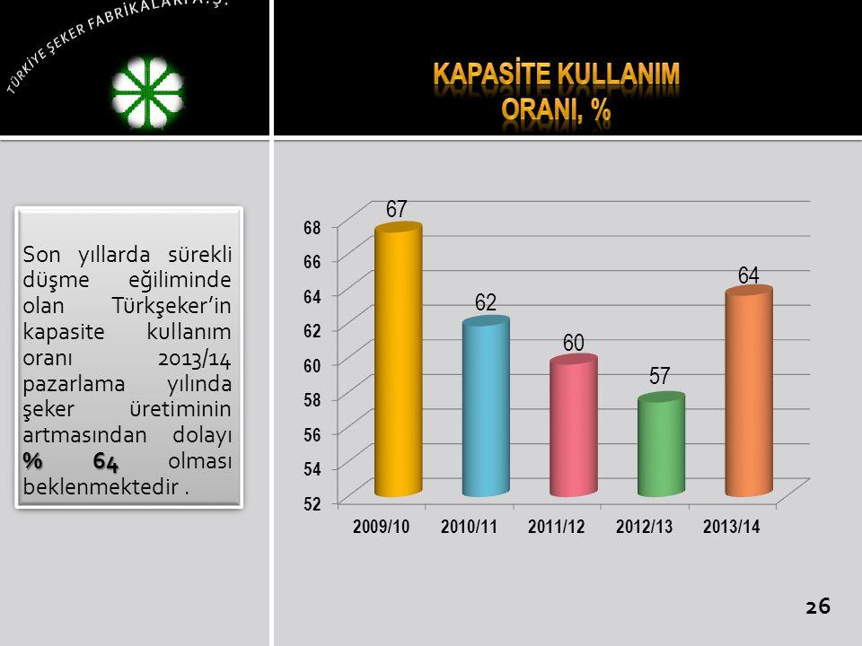 % 64 Son yıllarda sürekli düşme eğiliminde olan Türkşeker'in kapasite kullanım oranı 2013/14 pazarlama yılında şeker üretiminin artmasından dolayı % 6