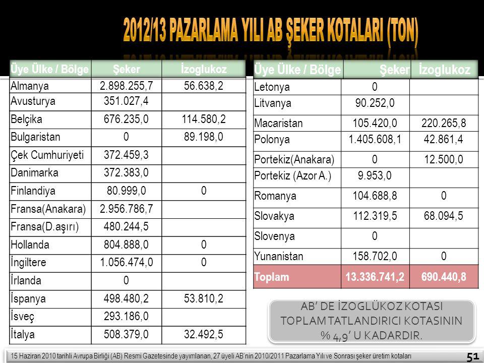 Letonya0 Litvanya90.252,0 Macaristan105.420,0220.265,8 Polonya1.405.608,142.861,4 Portekiz(Anakara)012.500,0 Portekiz (Azor A.)9.953,0 Romanya104.688,
