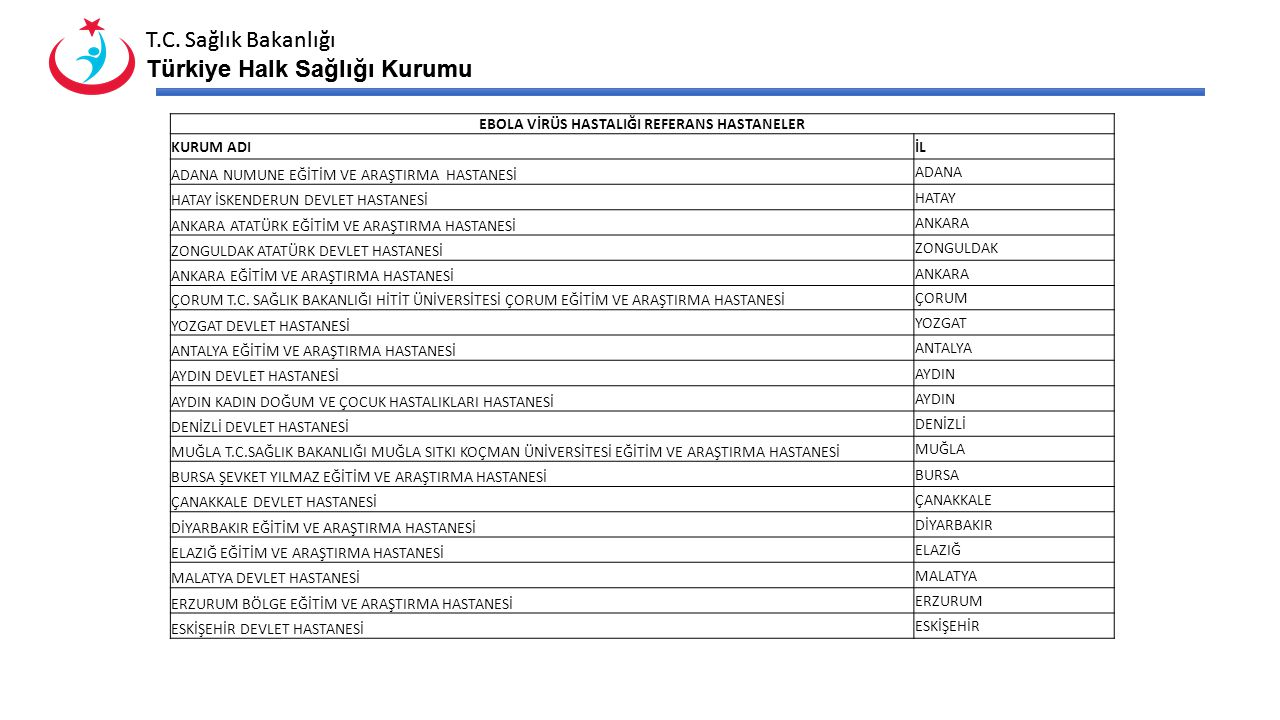 T.C. Sağlık Bakanlığı Türkiye Halk Sağlığı Kurumu T.C. Sağlık Bakanlığı Türkiye Halk Sağlığı Kurumu EBOLA VİRÜS HASTALIĞI REFERANS HASTANELER KURUM AD
