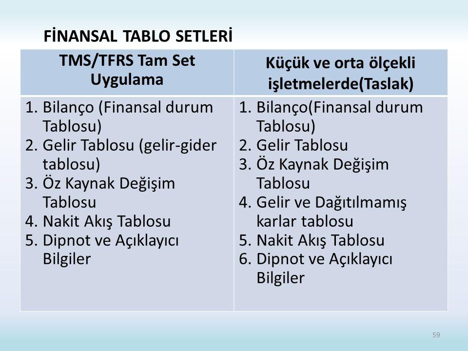 FİNANSAL TABLO SETLERİ TMS/TFRS Tam Set Uygulama Küçük ve orta ölçekli işletmelerde(Taslak) 1.Bilanço (Finansal durum Tablosu) 2.Gelir Tablosu (gelir-gider tablosu) 3.Öz Kaynak Değişim Tablosu 4.Nakit Akış Tablosu 5.Dipnot ve Açıklayıcı Bilgiler 1.Bilanço(Finansal durum Tablosu) 2.Gelir Tablosu 3.Öz Kaynak Değişim Tablosu 4.Gelir ve Dağıtılmamış karlar tablosu 5.Nakit Akış Tablosu 6.Dipnot ve Açıklayıcı Bilgiler 59