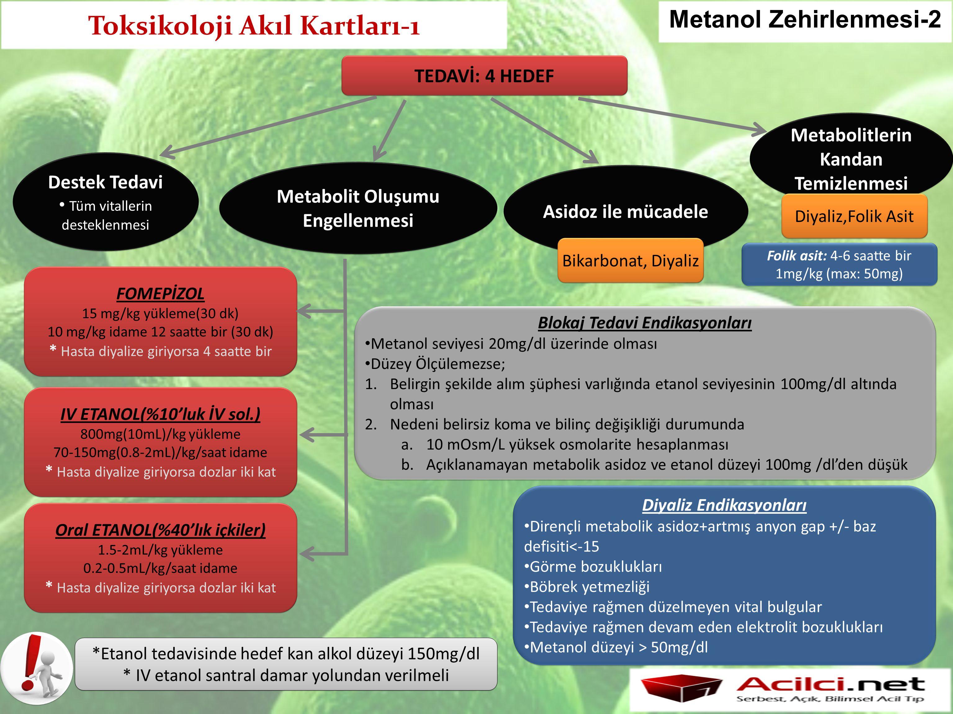 Toksikoloji Akıl Kartları-1 Metanol Zehirlenmesi-2 TEDAVİ: 4 HEDEF Destek Tedavi Tüm vitallerin desteklenmesi Destek Tedavi Tüm vitallerin desteklenme