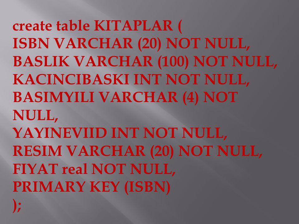 create table KITAPLAR ( ISBN VARCHAR (20) NOT NULL, BASLIK VARCHAR (100) NOT NULL, KACINCIBASKI INT NOT NULL, BASIMYILI VARCHAR (4) NOT NULL, YAYINEVIID INT NOT NULL, RESIM VARCHAR (20) NOT NULL, FIYAT real NOT NULL, PRIMARY KEY (ISBN) );