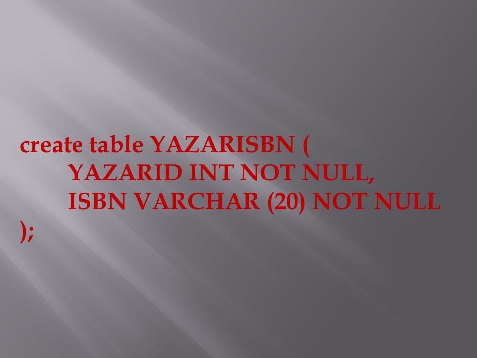 create table YAZARISBN ( YAZARID INT NOT NULL, ISBN VARCHAR (20) NOT NULL );