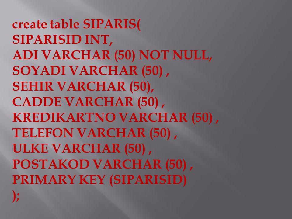 create table SIPARIS( SIPARISID INT, ADI VARCHAR (50) NOT NULL, SOYADI VARCHAR (50), SEHIR VARCHAR (50), CADDE VARCHAR (50), KREDIKARTNO VARCHAR (50), TELEFON VARCHAR (50), ULKE VARCHAR (50), POSTAKOD VARCHAR (50), PRIMARY KEY (SIPARISID) );