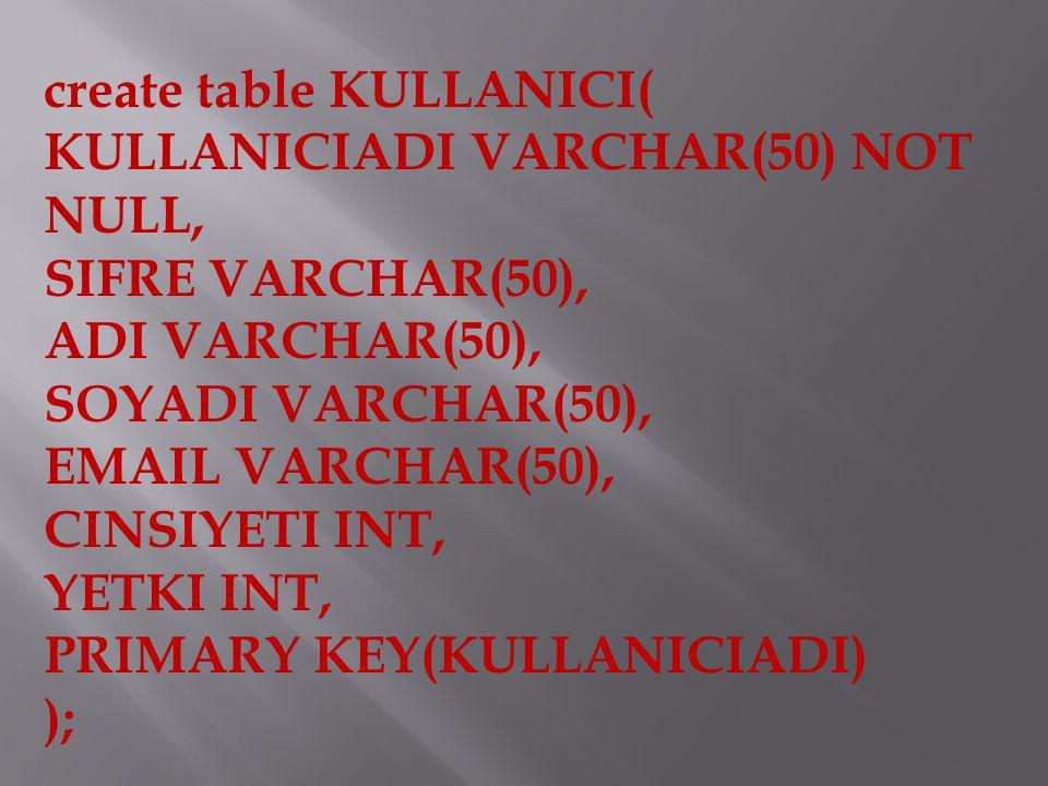 create table KULLANICI( KULLANICIADI VARCHAR(50) NOT NULL, SIFRE VARCHAR(50), ADI VARCHAR(50), SOYADI VARCHAR(50), EMAIL VARCHAR(50), CINSIYETI INT, YETKI INT, PRIMARY KEY(KULLANICIADI) );