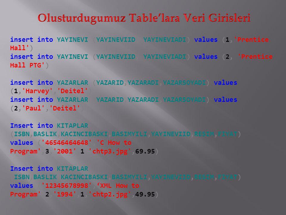 insert into YAYINEVI (YAYINEVIID, YAYINEVIADI) values (1, Prentice Hall ) insert into YAYINEVI (YAYINEVIID, YAYINEVIADI) values (2, Prentice Hall PTG ) insert into YAZARLAR (YAZARID,YAZARADI,YAZARSOYADI) values (1, Harvey , Deitel ) insert into YAZARLAR (YAZARID,YAZARADI,YAZARSOYADI) values (2, Paul , Deitel ) Insert into KITAPLAR (ISBN,BASLIK,KACINCIBASKI,BASIMYILI,YAYINEVIID,RESIM,FIYAT) values ( 46546464648 , C How to Program ,3, 2001 ,1, chtp3.jpg ,69.95) Insert into KITAPLAR (ISBN,BASLIK,KACINCIBASKI,BASIMYILI,YAYINEVIID,RESIM,FIYAT) values ( 12345678998 ,'XML How to Program ,2, 1994 ,1, chtp2.jpg ,49.95)