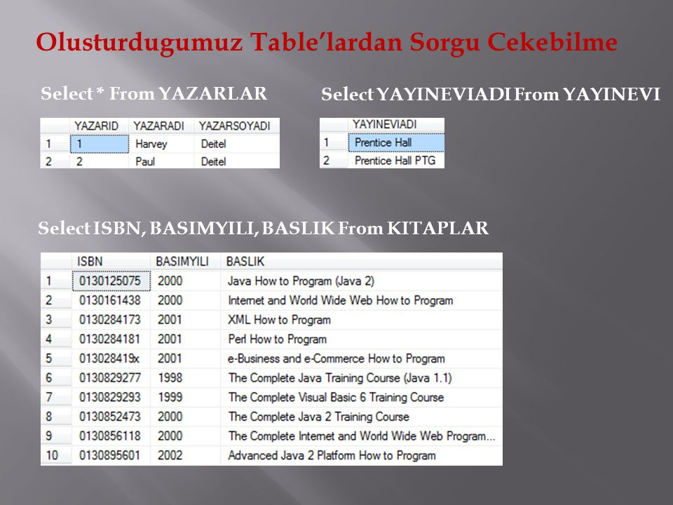 Olusturdugumuz Table'lardan Sorgu Cekebilme Select * From YAZARLAR Select YAYINEVIADI From YAYINEVI Select ISBN, BASIMYILI, BASLIK From KITAPLAR
