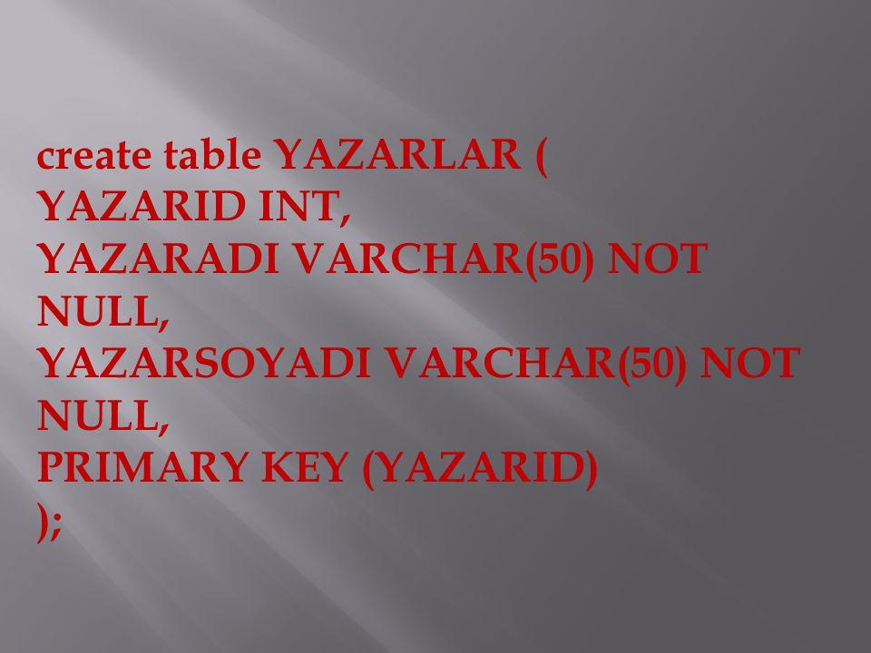 create table YAZARLAR ( YAZARID INT, YAZARADI VARCHAR(50) NOT NULL, YAZARSOYADI VARCHAR(50) NOT NULL, PRIMARY KEY (YAZARID) );