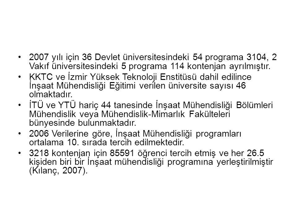 2007 yılı için 36 Devlet üniversitesindeki 54 programa 3104, 2 Vakıf üniversitesindeki 5 programa 114 kontenjan ayrılmıştır. KKTC ve İzmir Yüksek Tekn