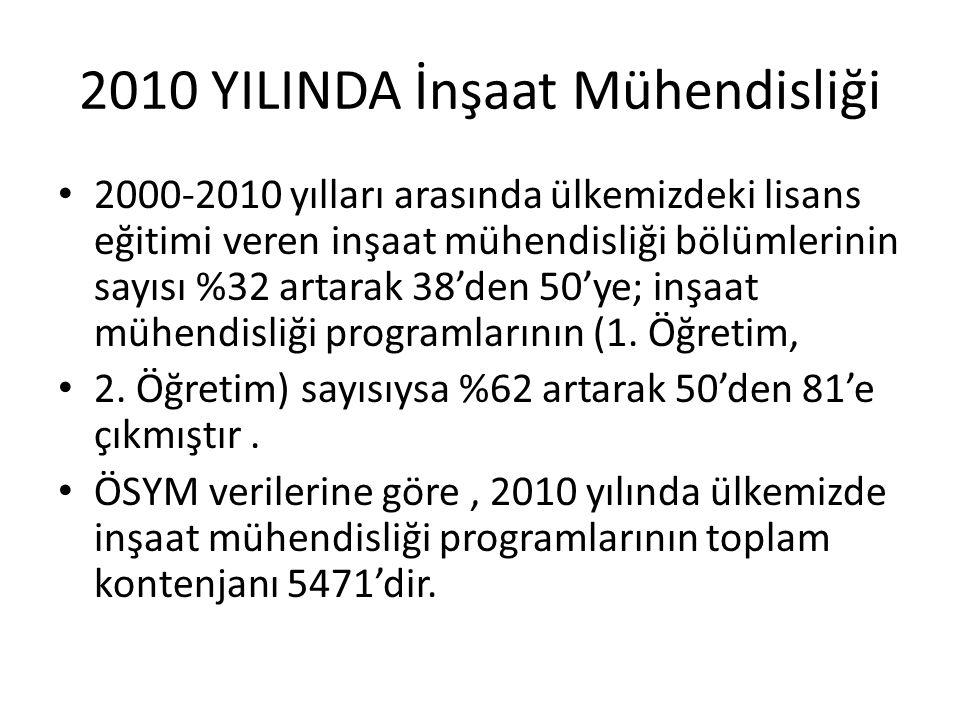 2010 YILINDA İnşaat Mühendisliği 2000-2010 yılları arasında ülkemizdeki lisans eğitimi veren inşaat mühendisliği bölümlerinin sayısı %32 artarak 38'de