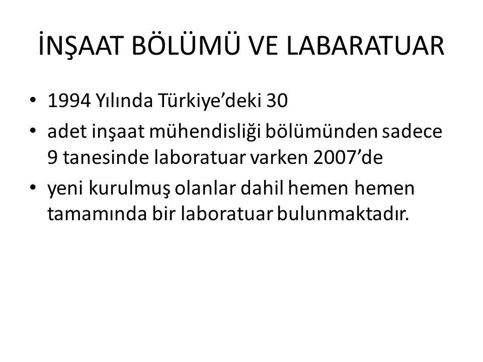 İNŞAAT BÖLÜMÜ VE LABARATUAR 1994 Yılında Türkiye'deki 30 adet inşaat mühendisliği bölümünden sadece 9 tanesinde laboratuar varken 2007'de yeni kurulmu
