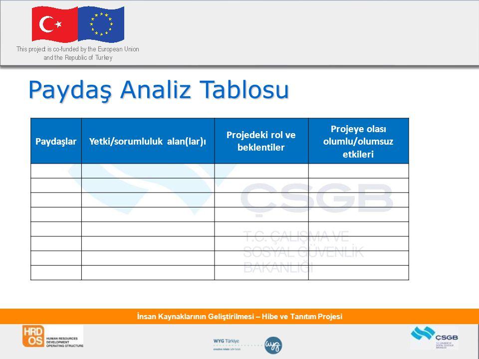 İnsan Kaynaklarının Geliştirilmesi – Hibe ve Tanıtım Projesi Paydaş Analiz Tablosu PaydaşlarYetki/sorumluluk alan(lar)ı Projedeki rol ve beklentiler Projeye olası olumlu/olumsuz etkileri