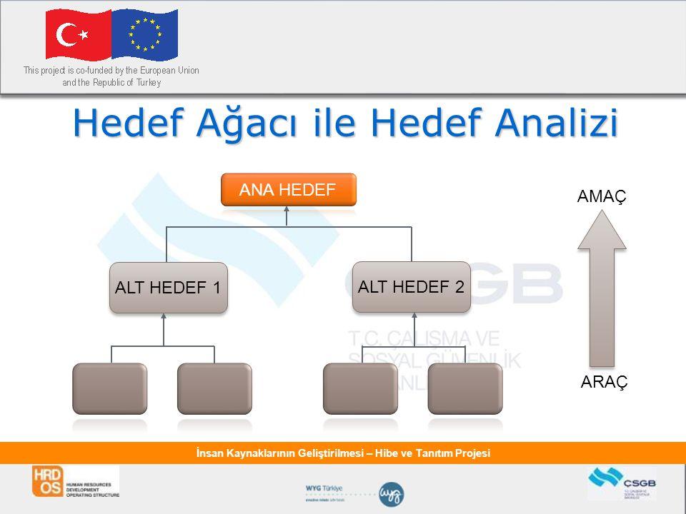 İnsan Kaynaklarının Geliştirilmesi – Hibe ve Tanıtım Projesi Hedef Ağacı ile Hedef Analizi ALT HEDEF 1 ALT HEDEF 2 ARAÇ AMAÇ