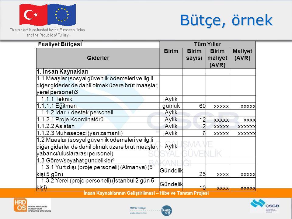 İnsan Kaynaklarının Geliştirilmesi – Hibe ve Tanıtım Projesi Bütçe, örnek Faaliyet Bütçesi 1 Tüm Yıllar Giderler BirimBirim sayısı Birim maliyet (AVR) Maliyet (AVR) 1.