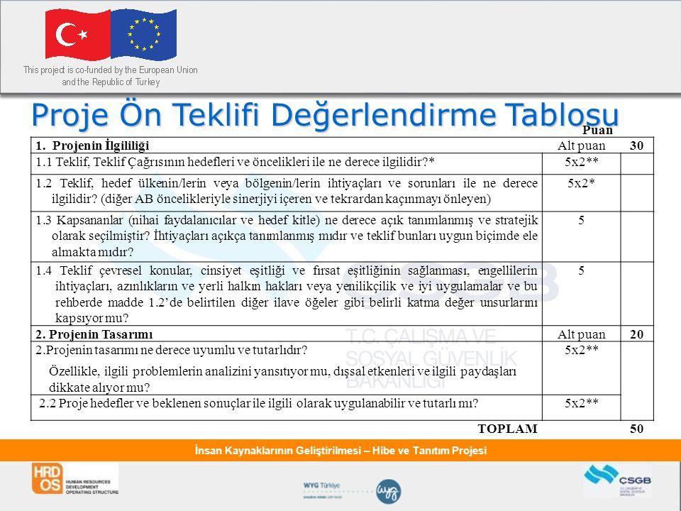 İnsan Kaynaklarının Geliştirilmesi – Hibe ve Tanıtım Projesi Proje Ön Teklifi Değerlendirme Tablosu Puan 1.