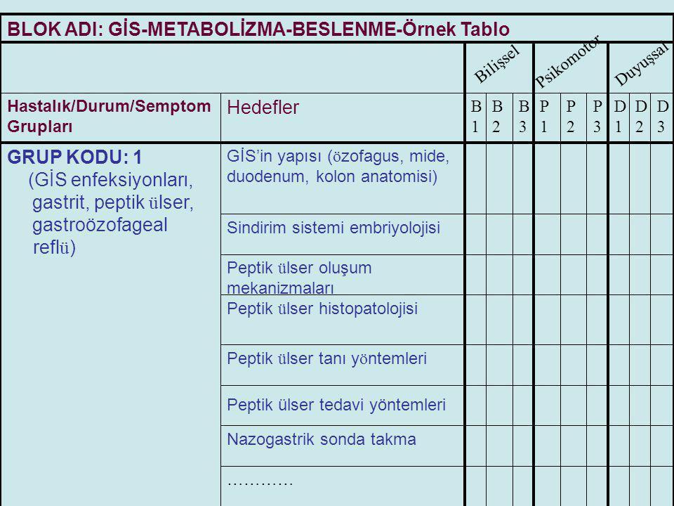 BLOK ADI: GİS-METABOLİZMA-BESLENME-Örnek Tablo BilişselPsikomotorDuyuşsal Hastalık/Durum/Semptom Grupları Hedefler B1B1 B2B2 B3B3 P1P1 P2P2 P3P3 D1D1 D2D2 D3D3 GRUP KODU: 2 (Hepatitler, yağlı karaciğer hastalığı, siroz) Karaciğer anatomisi, Karaciğer histolojisi Hepatit vir ü slerinin ö zellikleri Siroz etyopatolojisi Viral hepatitlerin ayırıcı tanısı Sarılık (etyoloji?, ayırıcı tanı?, tedavi?)