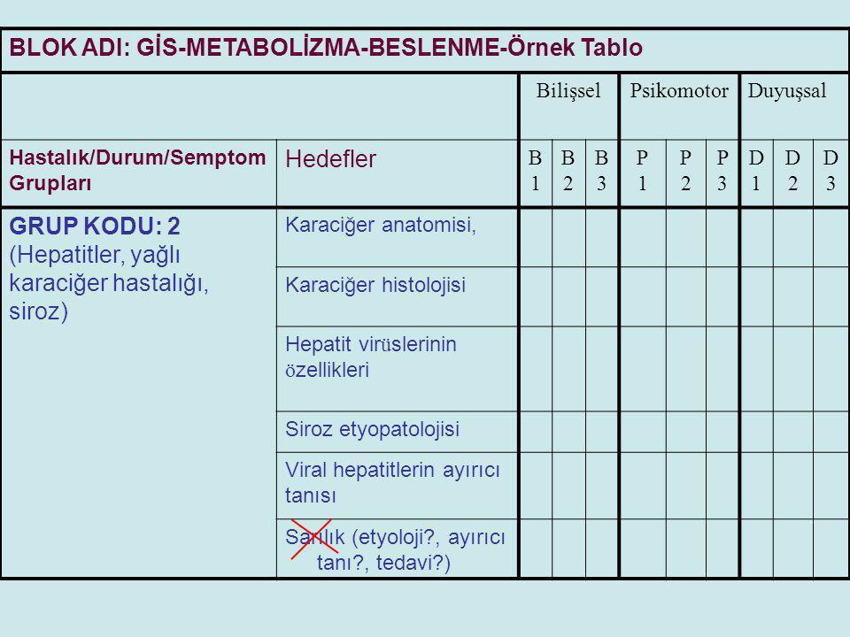 BLOK ADI: GİS-METABOLİZMA-BESLENME-Örnek Tablo BilişselPsikomotorDuyuşsal Hastalık/Durum/Semptom Grupları Hedefler B1B1 B2B2 B3B3 P1P1 P2P2 P3P3 D1D1 D2D2 D3D3 GRUP KODU: 3 (Pankreas t ü mörleri, kronik pankreatit, pankreas yetmezliği) Pankreasın anatomisi ve komşulukları Pankreas histolojisi Pankreasın endokrin işlevi Pankreatitlerin ayırıcı tanısı