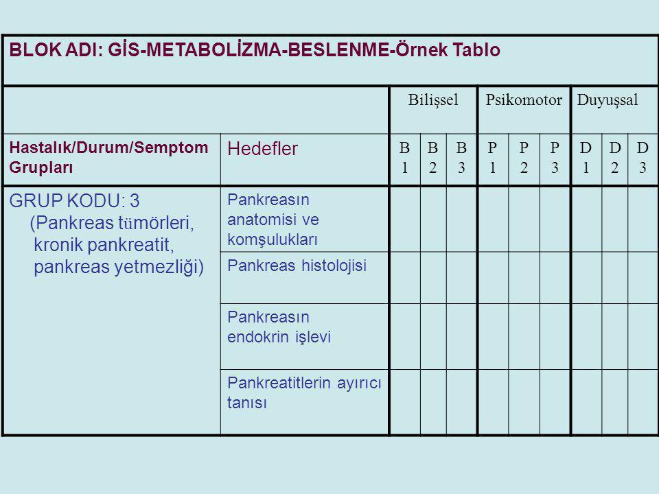 BLOK ADI: GİS-METABOLİZMA-BESLENME-Örnek Tablo BilişselPsikomotorDuyuşsal Hastalık/Durum/Semptom Grupları Hedefler B1B1 B2B2 B3B3 P1P1 P2P2 P3P3 D1D1 D2D2 D3D3 GRUP KODU: 4 (Beslenme bozuklukları, obezite, anoreksiya, bebek- ç ocuk-erişkin ve yaşlı beslenmesi) Proteinlerin yapısı Karbonhidratların emilimi ve sindirimi Glikoliz, oksidatif fosforilasyon mekanizması Glikojenez ve glikojenoliz mekanizması Maln ü trisyon tipleri Maln ü trisyon tedavisi Parenteral beslenme ilkeleri Sağlıklı beslenme ilkeleri Anoreksiya (etyoloji?, ayırıcı tanı?, tedavi?)