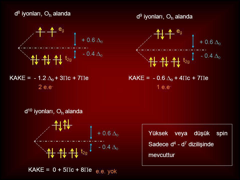d 7 iyonları, O h alanda egeg t 2g + 0.6  o - 0.4  o Yüksek Spin Düşük Spin t 2g + 0.6  o - 0.4  o KAKE = - 0.8  o + 2  c + 5  e 3 e.e3 e.e KAK