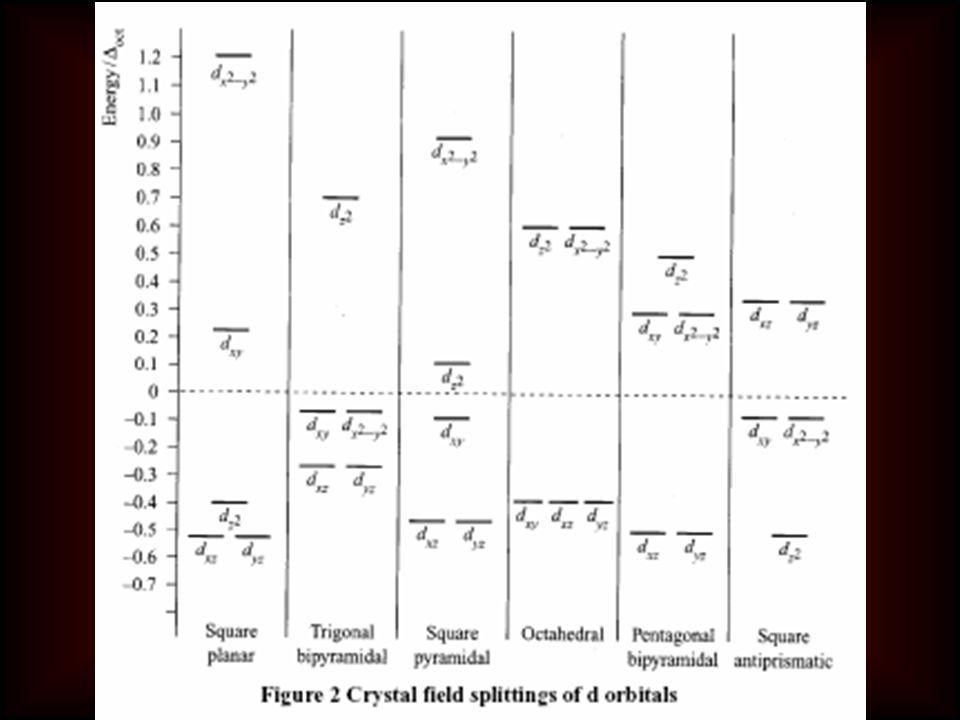 t2t2 yzxzxy e x 2 -y 2 z 2 z2z2 x 2 -y 2 yzxz xy Soru: [NiCl 4 ] 2- ve [Ni(CN) 4 ] 2- komplekslerinin manyetik özelliklerini mukayese ediniz. Kare düz