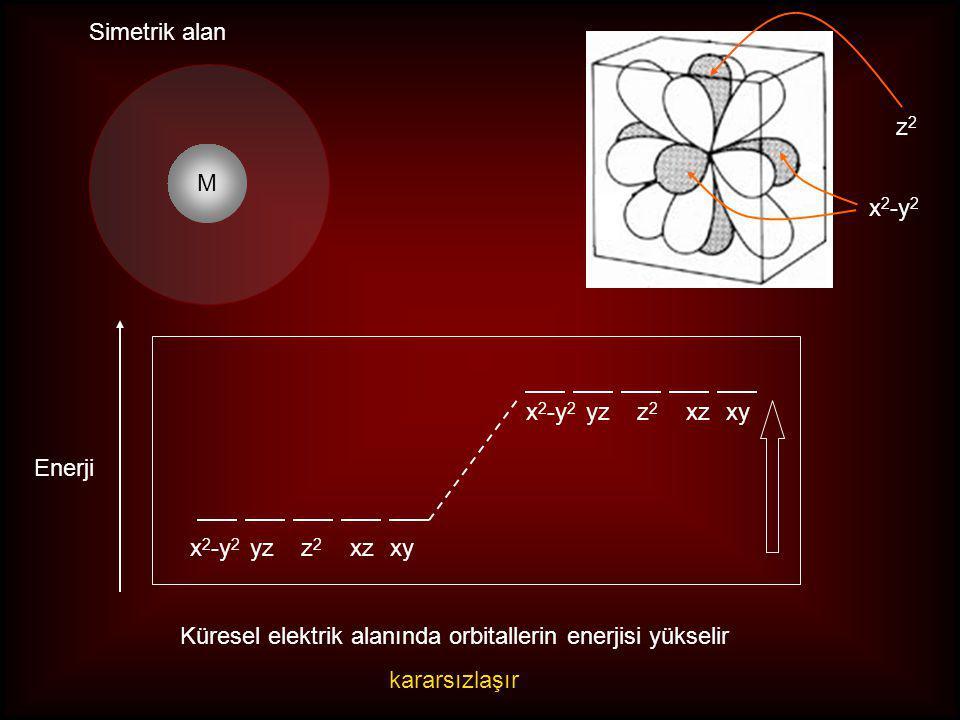 z2z2 x 2 -y 2 x 2 -y 2 yzz 2 xzxy M Simetrik alan Enerji Küresel elektrik alanında orbitallerin enerjisi yükselir kararsızlaşır