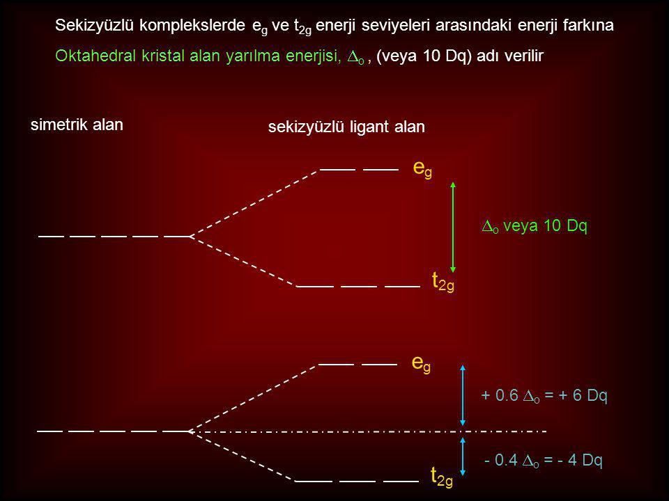 egeg t 2g simetrik alan sekizyüzlü ligant alan  o veya 10 Dq egeg t 2g Sekizyüzlü komplekslerde e g ve t 2g enerji seviyeleri arasındaki enerji farkına Oktahedral kristal alan yarılma enerjisi,  o, (veya 10 Dq) adı verilir + 0.6  o = + 6 Dq - 0.4  o = - 4 Dq