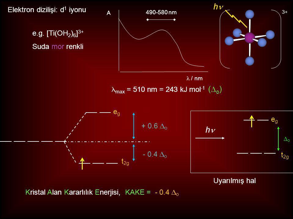 egeg t 2g + 0.6  o - 0.4  o Elektron dizilişi: d 1 iyonu e.g.