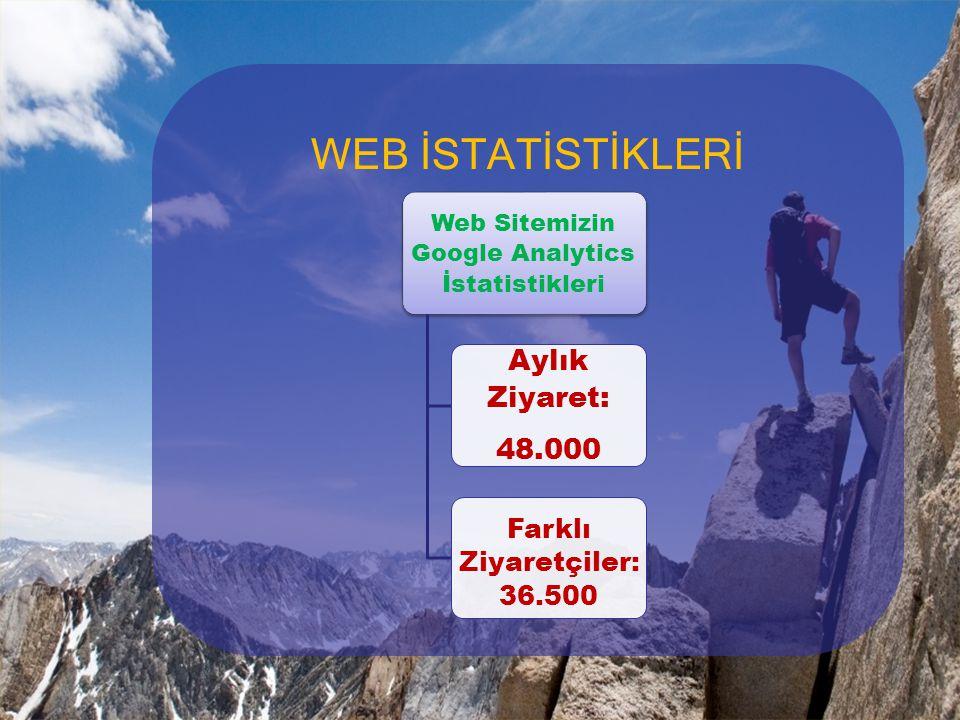 WEB İSTATİSTİKLERİ Web Sitemizin Google Analytics İstatistikleri Aylık Ziyaret: 48.000 Farklı Ziyaretçiler:36. 500