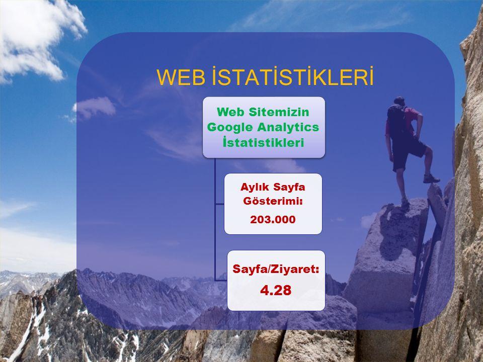 WEB İSTATİSTİKLERİ Web Sitemizin Google Analytics İstatistikleri Aylık Sayfa Gösterimi: 203.000 Sayfa/Ziyaret: 4.28