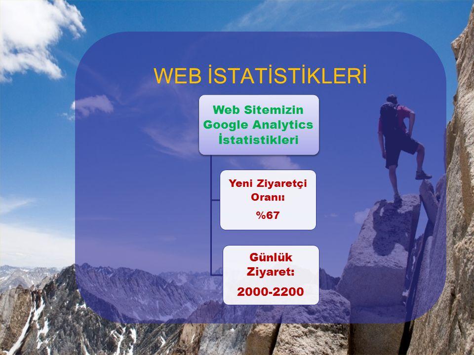 WEB İSTATİSTİKLERİ Web Sitemizin Google Analytics İstatistikleri Yeni Ziyaretçi Oranı: %67 Günlük Ziyaret: 2000-2200