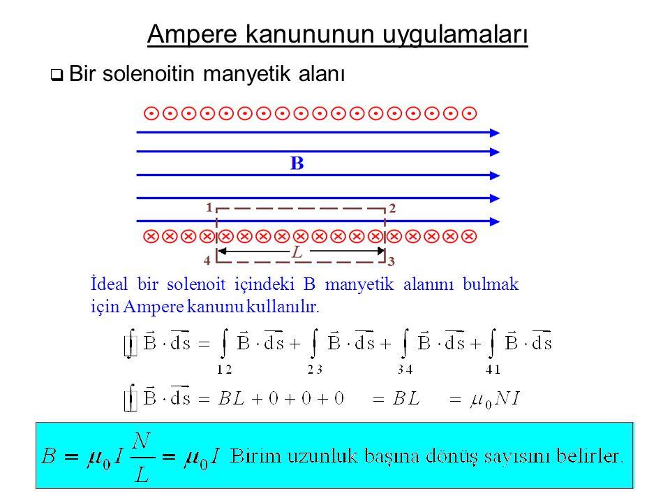  Bir solenoitin manyetik alanı Ampere kanununun uygulamaları İdeal bir solenoit içindeki B manyetik alanını bulmak için Ampere kanunu kullanılır.