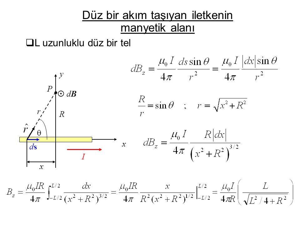  P x dsds r I R y x  dB dB (L/R) →∞ limitinde  L uzunluklu düz bir tel Düz bir akım taşıyan iletkenin manyetik alanı Uzun düz bir telin manyetik alanı: