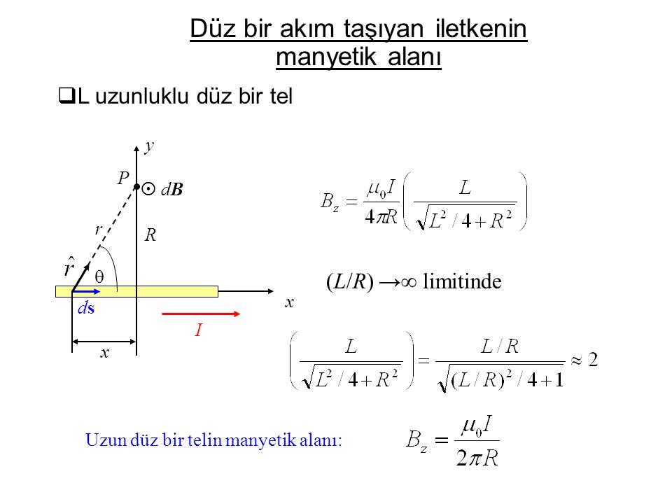  P x dsds r I R y x  dB dB (L/R) →∞ limitinde  L uzunluklu düz bir tel Düz bir akım taşıyan iletkenin manyetik alanı Uzun düz bir telin manyetik a
