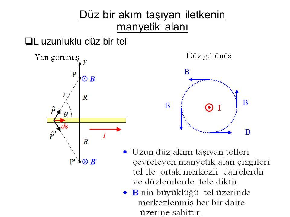  Örnek: Uzun düz bir tel Iron filings Düz bir akım taşıyan iletkenin manyetik alanı
