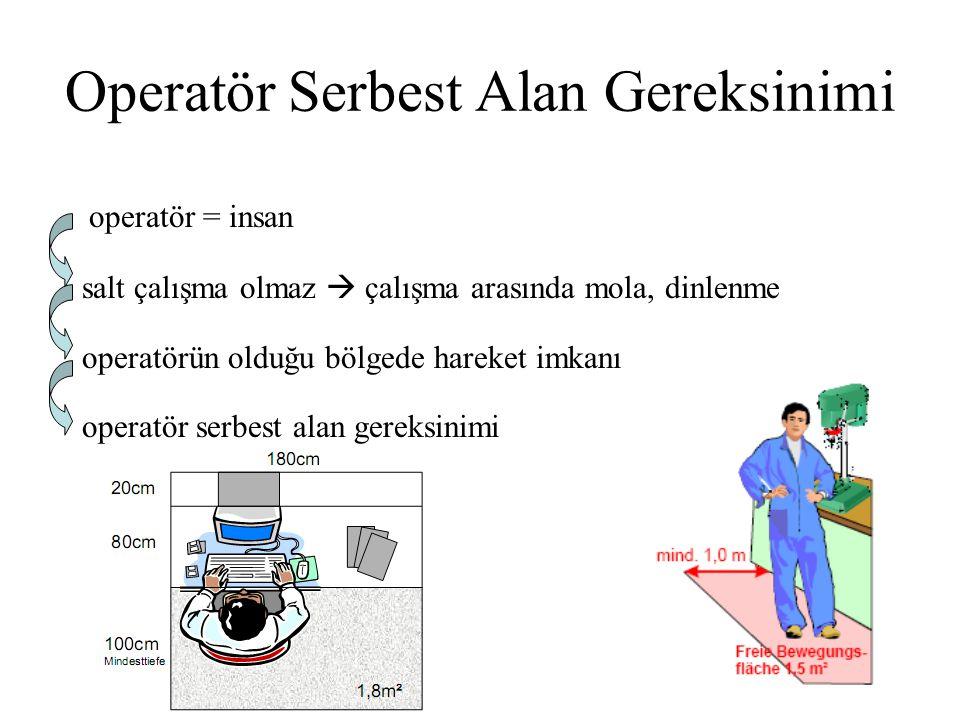 Operatör Serbest Alan Gereksinimi operatör = insan salt çalışma olmaz  çalışma arasında mola, dinlenme operatörün olduğu bölgede hareket imkanı opera