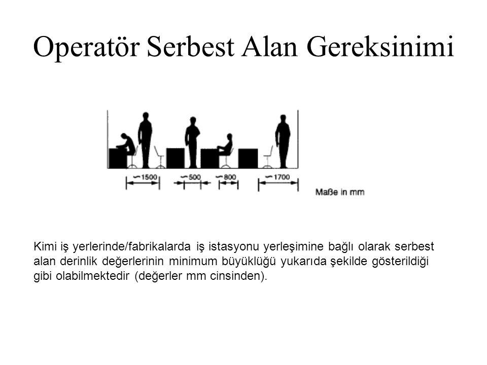 Operatör Serbest Alan Gereksinimi Kimi iş yerlerinde/fabrikalarda iş istasyonu yerleşimine bağlı olarak serbest alan derinlik değerlerinin minimum büy