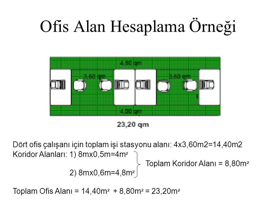 Ofis Alan Hesaplama Örneği Dört ofis çalışanı için toplam işi stasyonu alanı: 4x3,60m2=14,40m2 Koridor Alanları: 1) 8mx0,5m=4m ² Toplam Koridor Alanı